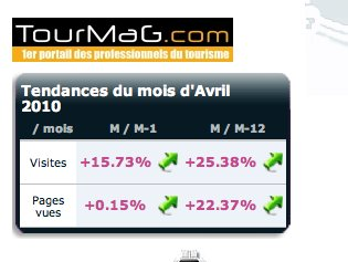 Audience TourMaG.com : + 25% sur un an !