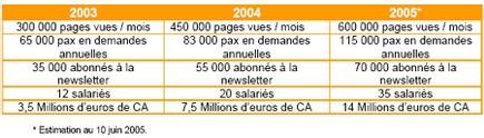 Nouvellesantilles.com en chiffres
