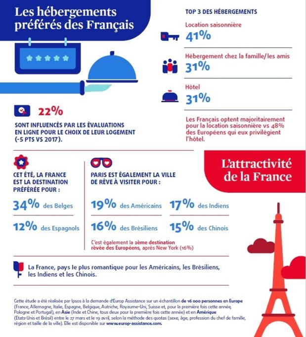 Été 2018 : 69% des Français envisagent de partir en vacances