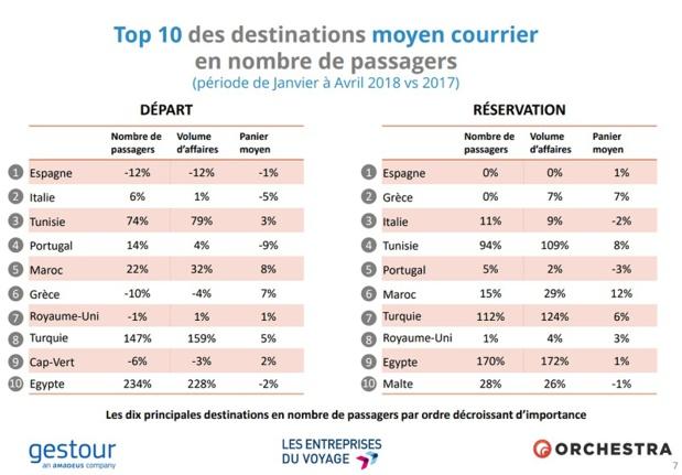 Agences de voyages : +9% de réservations entre janvier et avril 2018