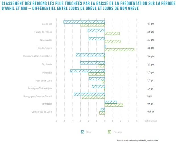 Cliquez pour voir les régions les plus impactées par les grèves - Source : MKG