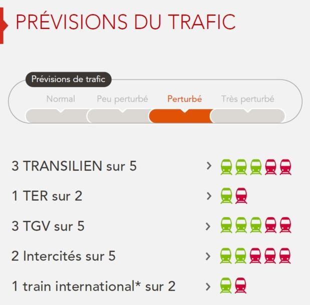 Grève SNCF : 3 TGV et 2 Intercités sur 5, mardi 12 juin 2018
