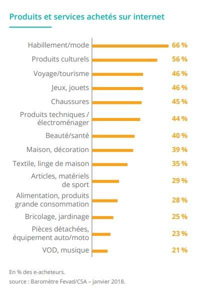E-commerce : la part des ventes réalisée sur mobile en hausse de 50% en 2018