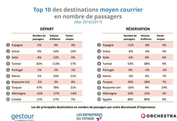 Agences de voyages : les réservations en baisse de -3,4% en mai 2018
