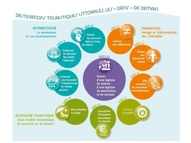 Atout France sensibilise à la préservation du littoral