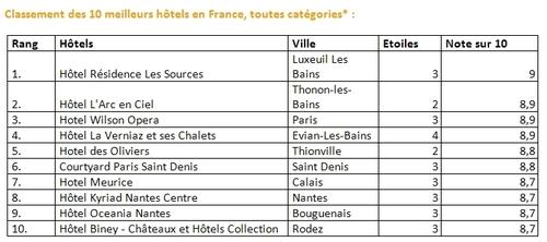 """""""Top rated hotel 2010"""" : La Résidence Les Sources sur la 1ère marche du podium"""