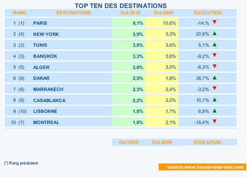 BDV.fr : Paris, New York et Tunis en tête des vols secs en octobre