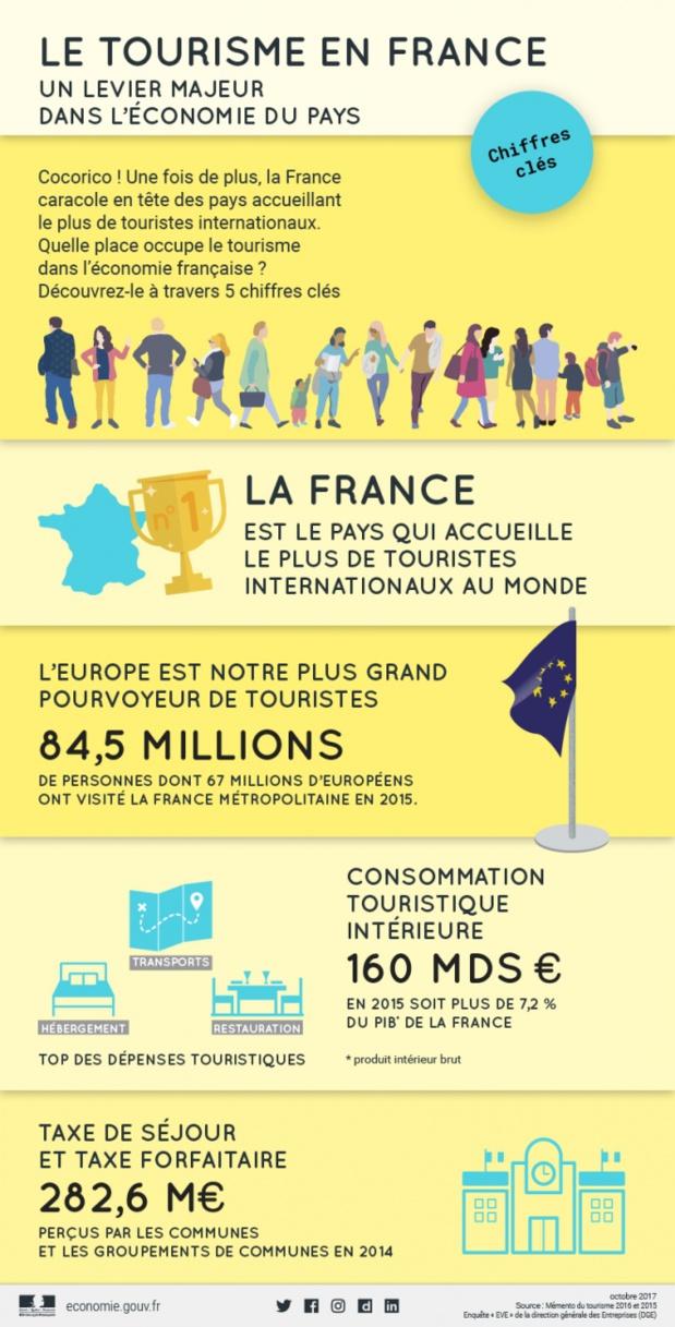 Pourquoi la France bidonne-t-elle ses chiffres de fréquentation ?