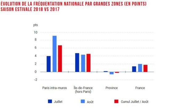Paris tire vers le haut la croissance des chiffres de l'hôtellerie pour l'été 2018 - Source : Observatoire MKG Consulting / OlaKala_marketshare