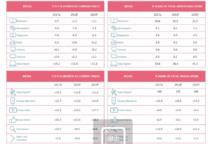 Pour consulter les chiffres mondiaux, il suffit de cliquer - Crédit photo : Dentsu Aegis Network