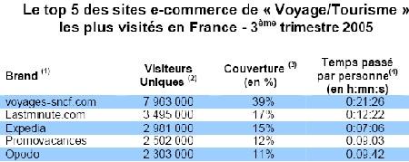 e-tourisme : voyages-sncf.com survole la concurrence