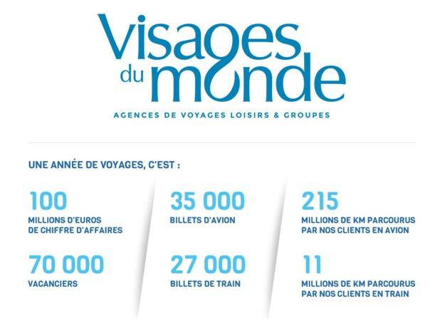 Le Groupe Le Vacon de Maillard possède notamment 32 agences de voyages sous la marque commerciale Visages du Monde - DR