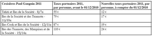 Paul Gauguin : taxes portuaires en baisse en 2011