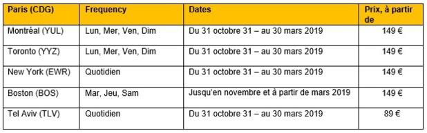 Primera Air ajoute Montréal et Tel Aviv au départ de Paris CDG