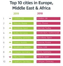 Le classement des villes préférées des organisateurs d'événements - Crédit photo : CWT