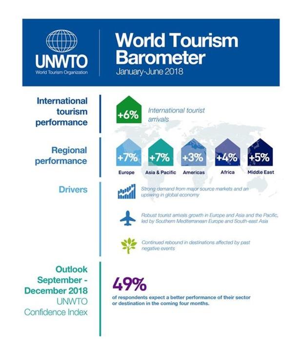 l'OMT publie son baromètre pour le 1er semestre 2018