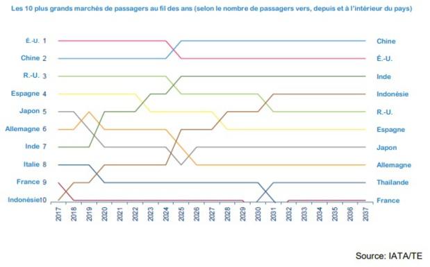 Aérien : deux fois plus de passagers en 2037