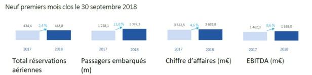Amadeus : le nombre de passagers embarqués en hausse de 13,8% sur les 9 premiers mois de l'année