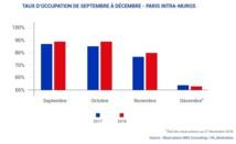 Les chiffres de MKG Consulting montrent un réel ralentissement de l'activité pour décembre - Crédit photo : MKG Consulting