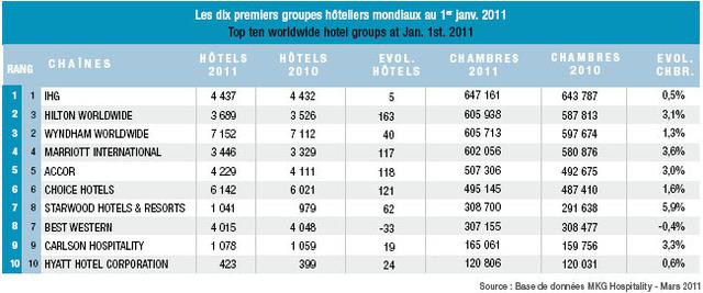 Hôtellerie : Intercontinental Hotel Group reste en tête des groupes mondiaux