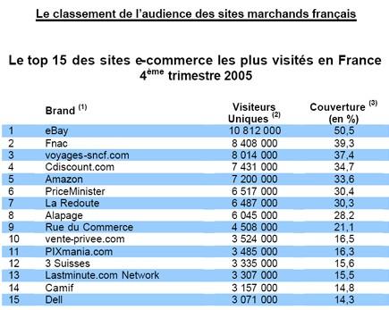 E-tourisme : 10 millions de visiteurs uniques pour les 15 premiers sites