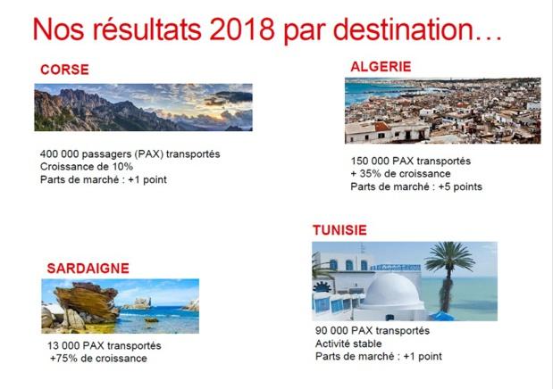 Les chiffres des liaisons en 2018 - Crédit photo : Corsica Linea