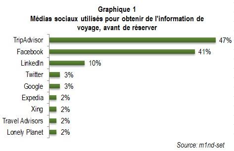 Avant de réserver, la moitié des voyageurs passent par les réseaux sociaux