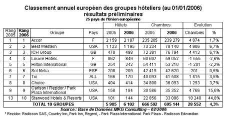 Accor : leader de l'hôtellerie européenne