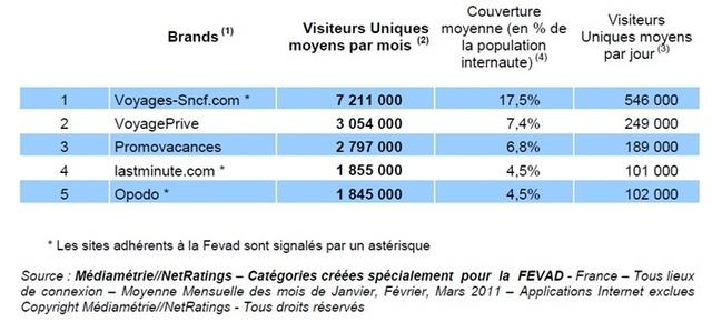 Top 5 des Agences en ligne les plus visitées en France au 1er trimestre 2011