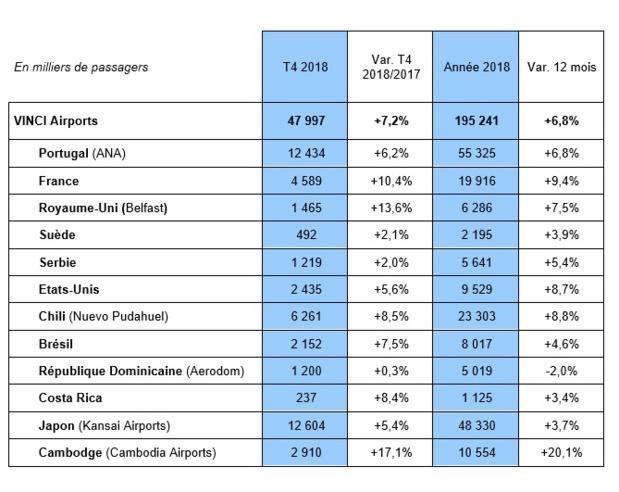 Les chiffres des aéroports gérés par Vinci en 2018 - Crédit photo : Vinci