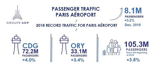 Groupe ADP : Paris Aéroport dépasse la barre des 105 millions de passagers en 2018 - Crédit photo : ADP