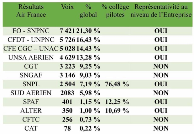 Tableau publié par l'UNSA sur sa page facebook - DR