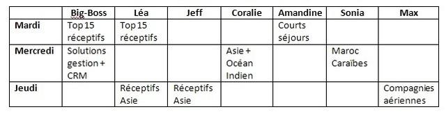 Léa : les 7 pêchés capiteux (et mignons) pour réussir votre IFTM Top Résa