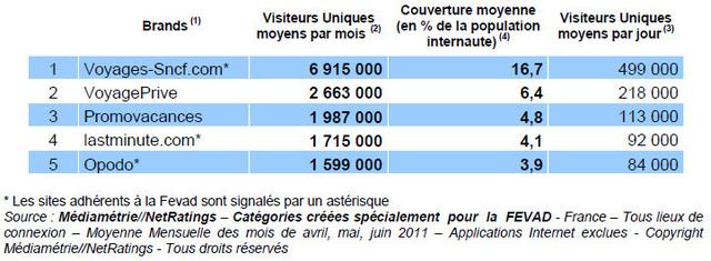 e-tourisme : le chiffre d'affaires en croissance de 16%
