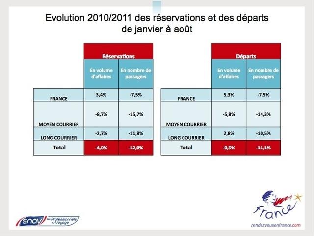 Distribution : le volume d'affaires en baisse de 1,5% cet été