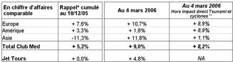 Club Med : réservations et chiffre d'affaires en hausse au 1er trimestre