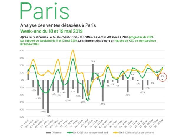 Paris : les ventes de produits détaxés repartent à la hausse en mai selon Planet - Crédit photo : Planet