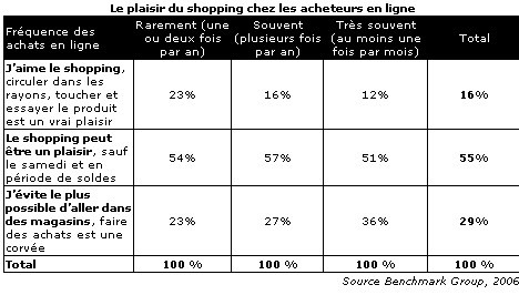 France : croissance de 44% de l'e-commerce en 2005