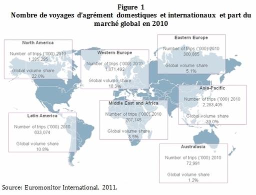 En 2010, les pays de l'Asie-Pacifique ont accaparé 39% des voyages de loisirs domestiques et internationaux confondus. L'Amérique latine a pris 10,8% de ce type de voyages, l'Amérique du Nord 22%, et l'Europe de l'Ouest 18,3% - DR