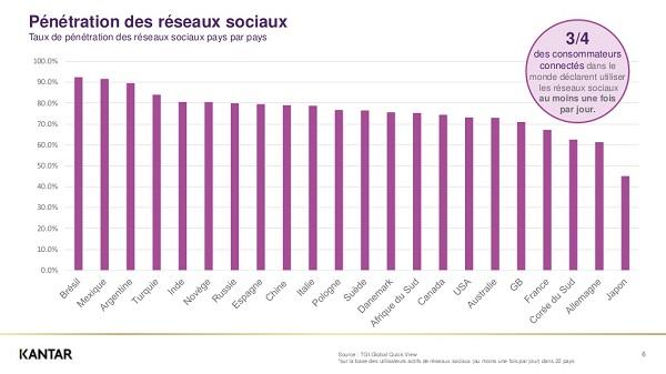 Le taux de pénétration des réseaux sociaux est inférieur à 70% en France - Crédit photo : Kantar