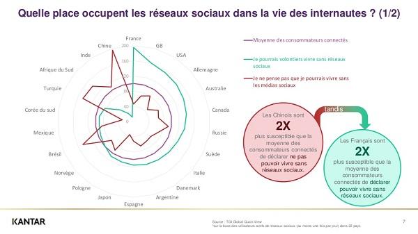 les Français sont ceux qui déclarent être les plus à mêmes à vivre sans les réseaux sociaux - Crédit photo : Kantar