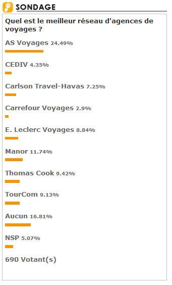 Sondage : AS Voyages meilleur réseau d'agences