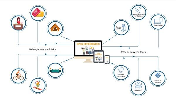 """Open Experiences : une nouvel outil pour """"développer le chiffre d'affaires réceptif"""" des destinations - Crédit photo : Alliance Réseaux"""