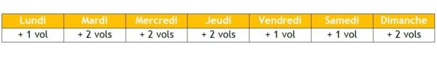 La liste des vols supplémentaires depuis Paris CDG - Crédit photo : Vueling