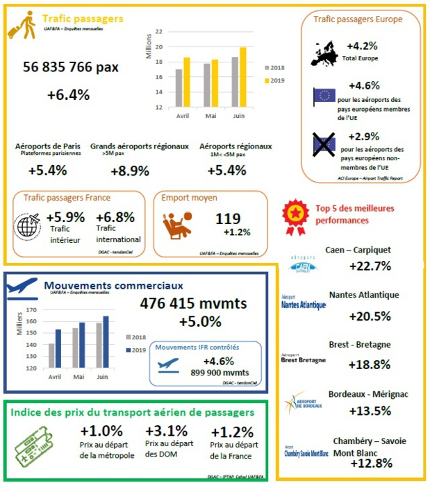 Aéroports français : le trafic passagers décolle de 6,4% au 2e trimestre