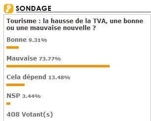 """Projet de hausse TVA : """"Mauvaise nouvelle"""" pour 73.77% des professionnels"""