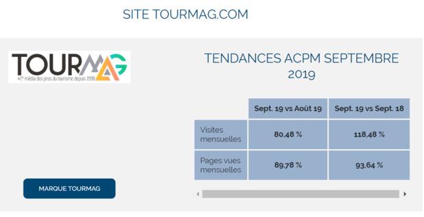 """Audience : TourMaG.com """"millionnaire"""" en septembre 2019 !"""
