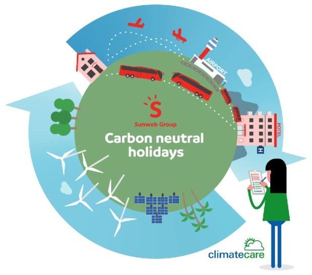 Sunweb Group compense l'émission carbone de ses voyageurs - DR