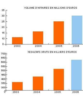 La vente de vols secs représente environ 55% du volume d'activité contre 45% pour la vente de forfaits