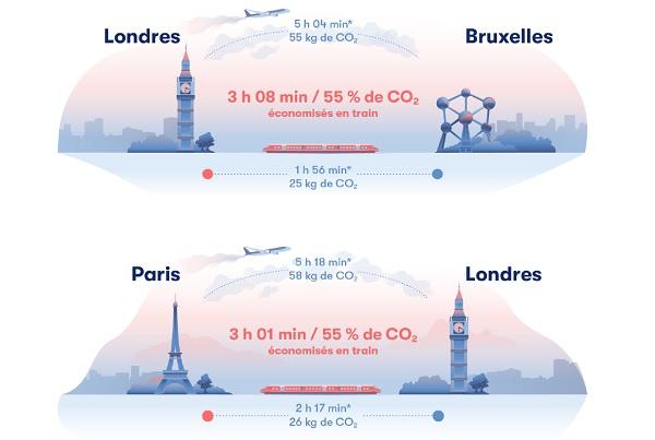 Selon Omio le train permet d'économiser 3h sur un Paris - Londres - Crédit photo : Omio